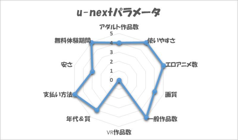 U-NEXTパラメータ