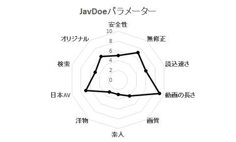 JavDoeパラメーター