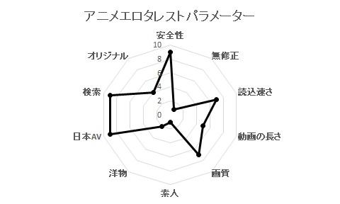 エロアニメタレリストパラメーター