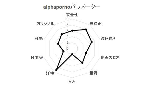 alphapornoパラメーター