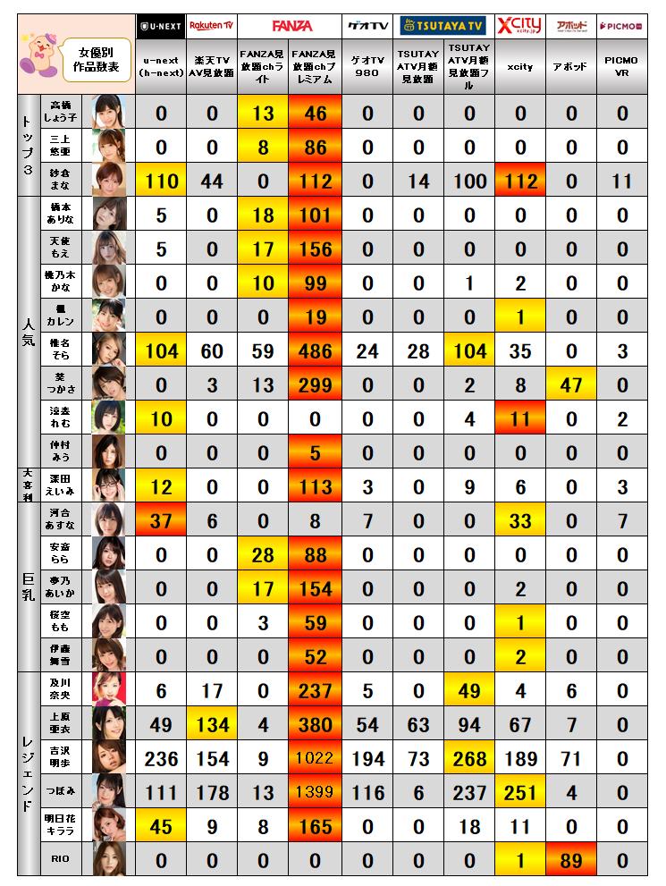 アダルト動画見放題女優作品数比較グラフ